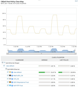 CBQoS statistics in NTA, from SolarWinds demo website.