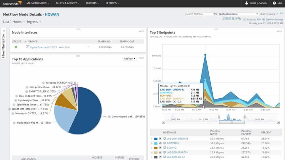 SolarWinds Network Bandwidth Analyzer