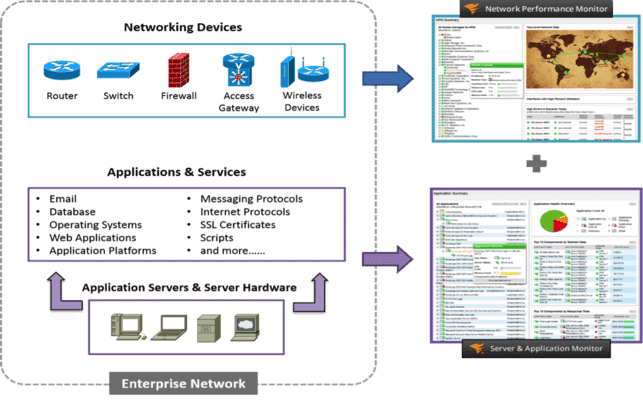 Post image for Extreme Visibility: Integrated Network, Application & Server Monitoring