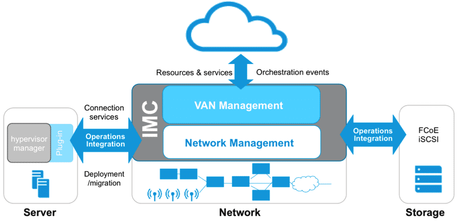 Review Hp Intelligent Management Center Imc Network