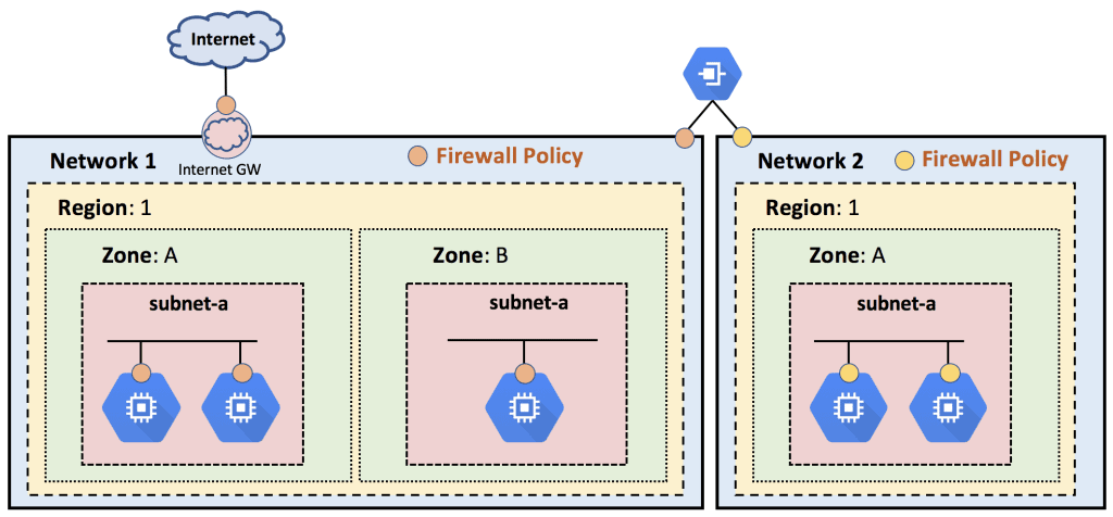 Google Cloud Platform (GCP) Networking Fundamentals