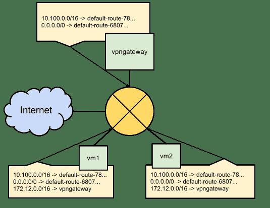 gcp-route-tables