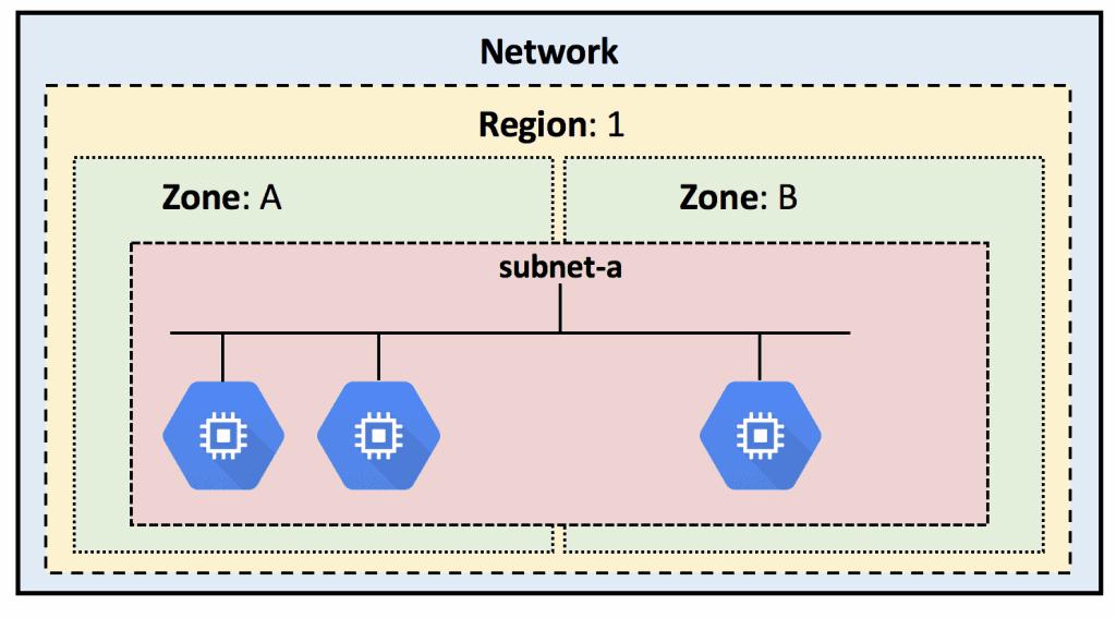 gcp-subnet-zones