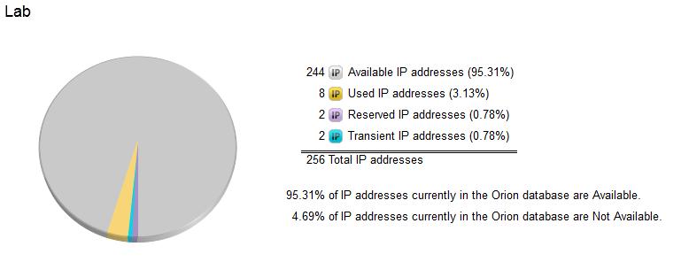 IP Address Management Bake-Off: Infoblox, Bluecat & SolarWinds