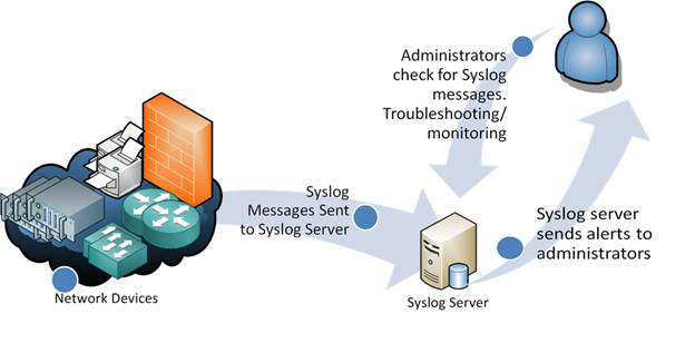 What is Syslog? Linux & Windows Syslog Server Options