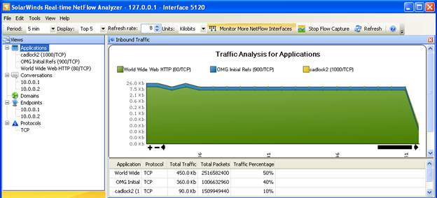 netflow analyser