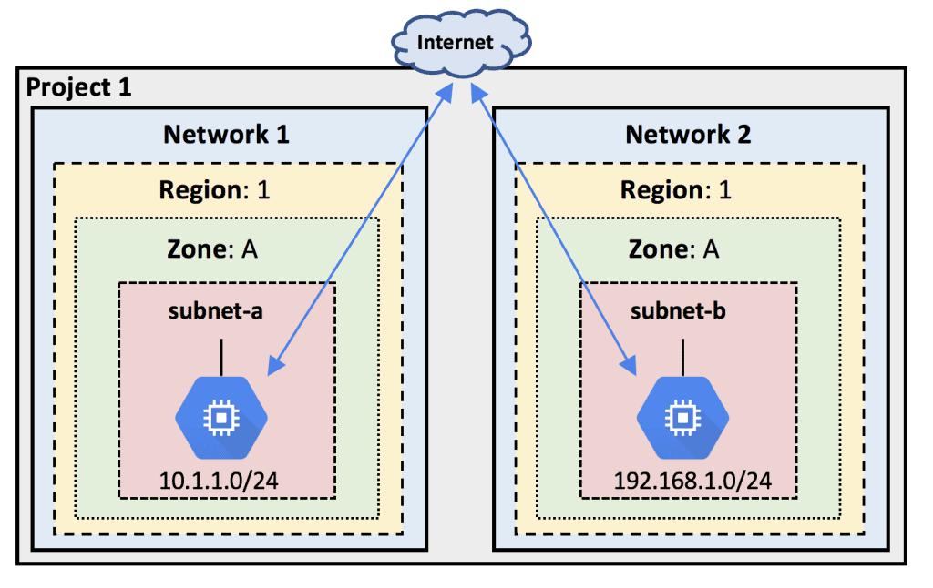 Google Cloud Platform (GCP) Networking Fundamentals