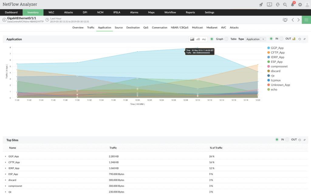 netflow-analyzer