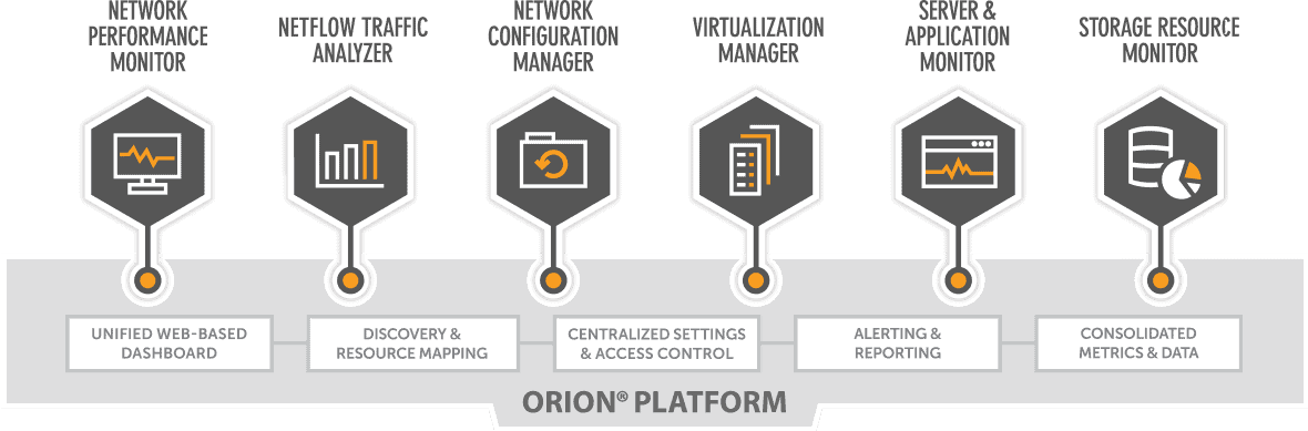 Review: 3 Reasons You Need SolarWinds NPM v12 - Network Management