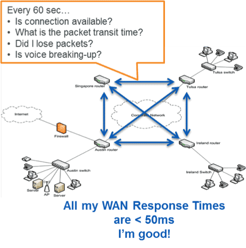 Troubleshoot WAN Performance Using IP SLA